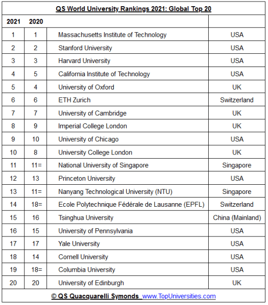 top20_institutions