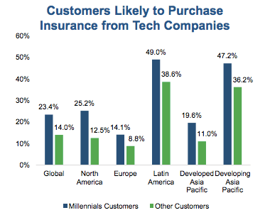 Customers Likely to Purchase Insurance from Tech Companies