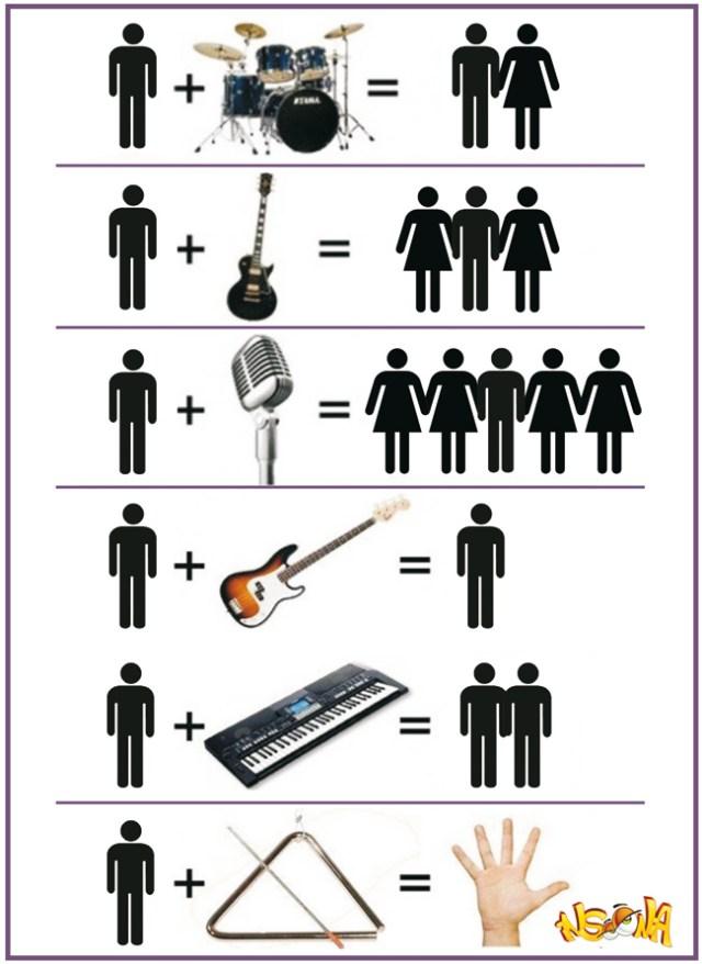o-destino-dos-músicos