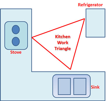Zon Kerja Segi Tiga Dapur (Kitchen Work Triangle)