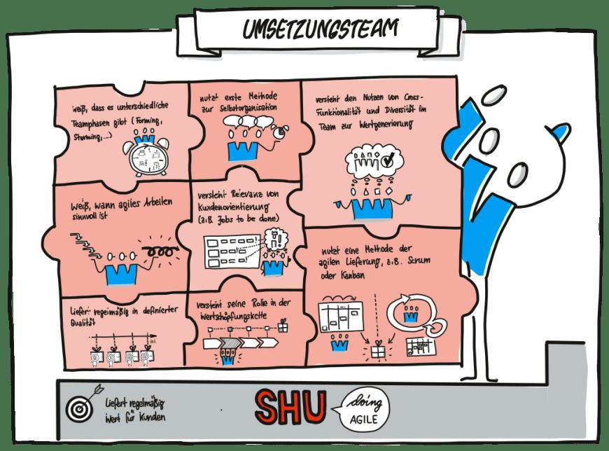 Umsetzungsteam Shu