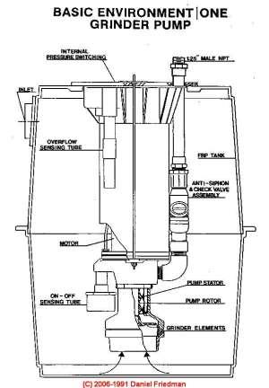 Septic Pumps, Sewage Ejector Pumps, Septic Grinder Pumps, Septic Effluent Pumps, Sump Pumps: buy