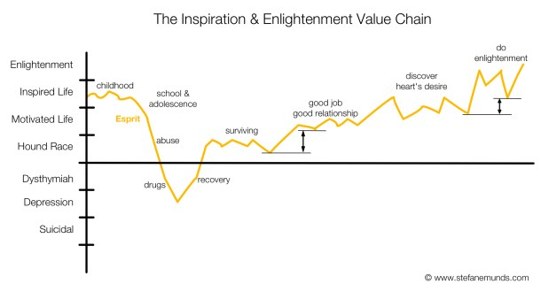Inspiration and Enlightenment Value Chain Graph Typical Life