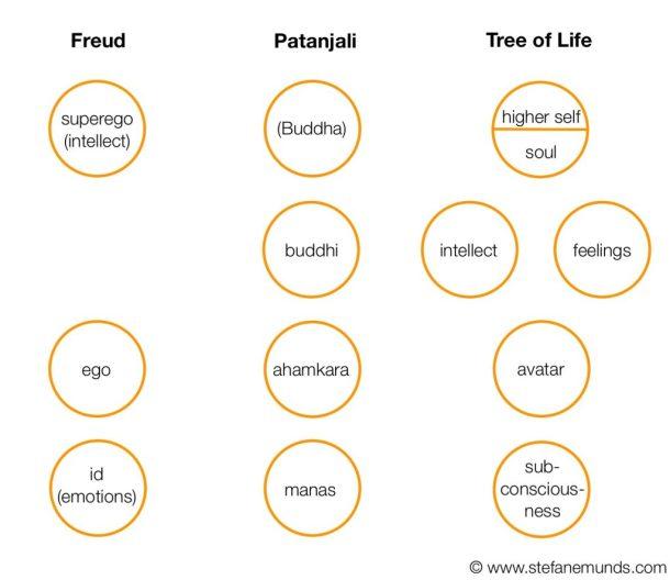 Psychology Models Comparison