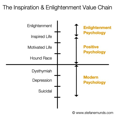 Modern Positive Enlightenment Psychology