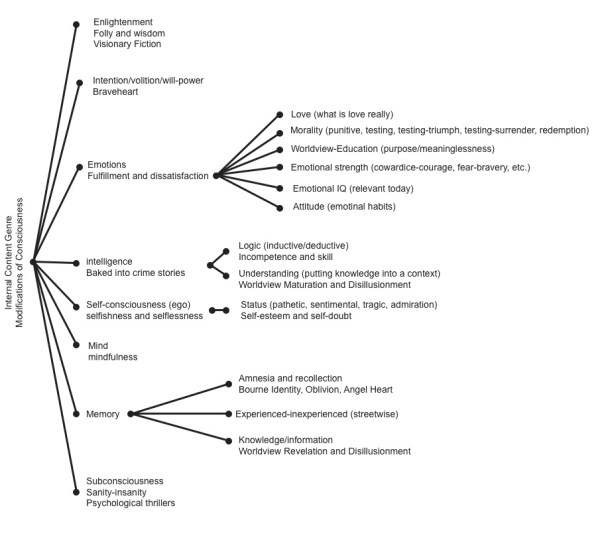 Internal Content Genre Chart