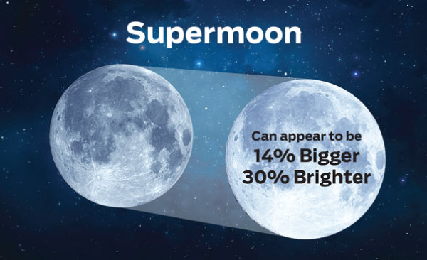 We're About To See A Record-Breaking Supermoon - The Biggest In Nearly 70 Years 1