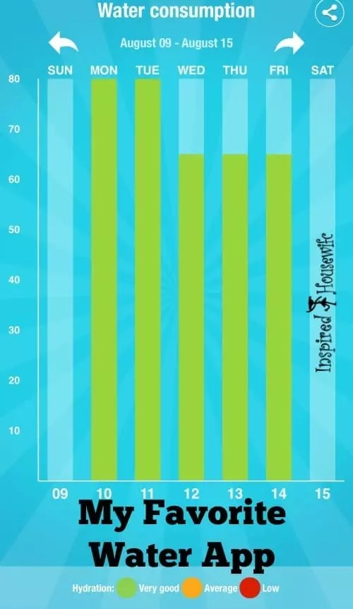 Aqualert - My Favorite Water App