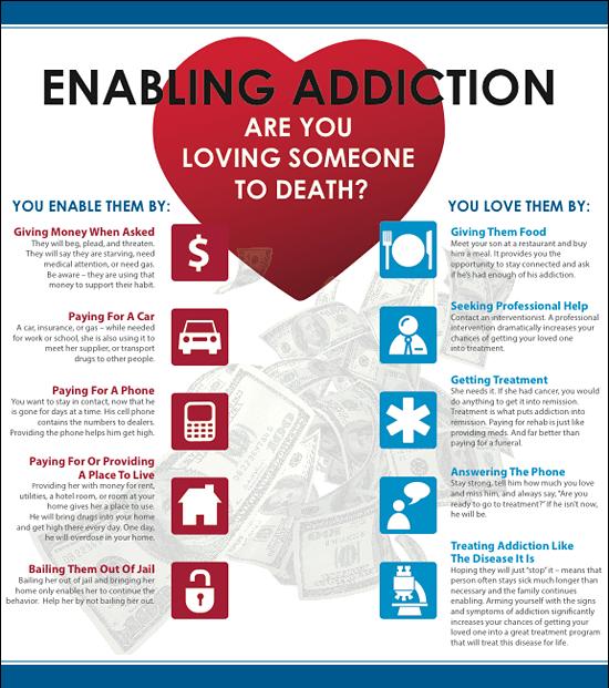 Enabling Addiction Infographic