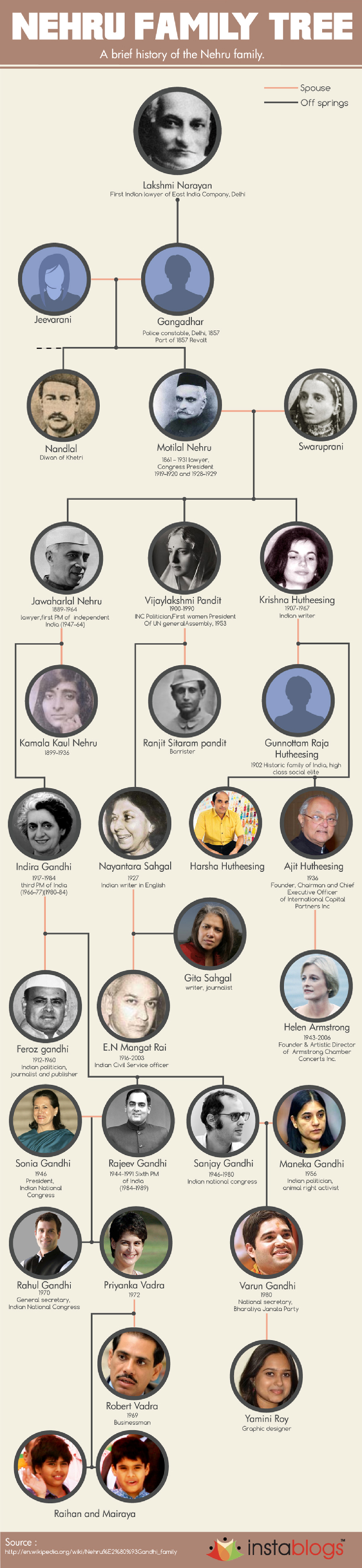 The Family of Nehru.