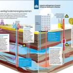 'Betere uitvoering energiesystemen in bodem noodzakelijk'