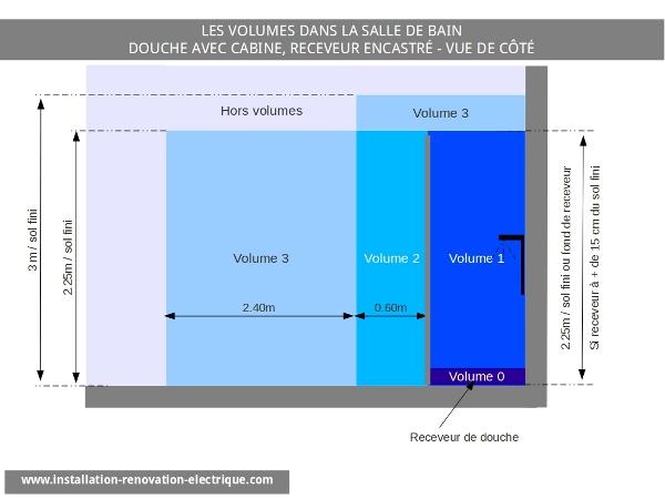 Spot IP65 Classe 3 Et Installation Au Dessus De La Douche