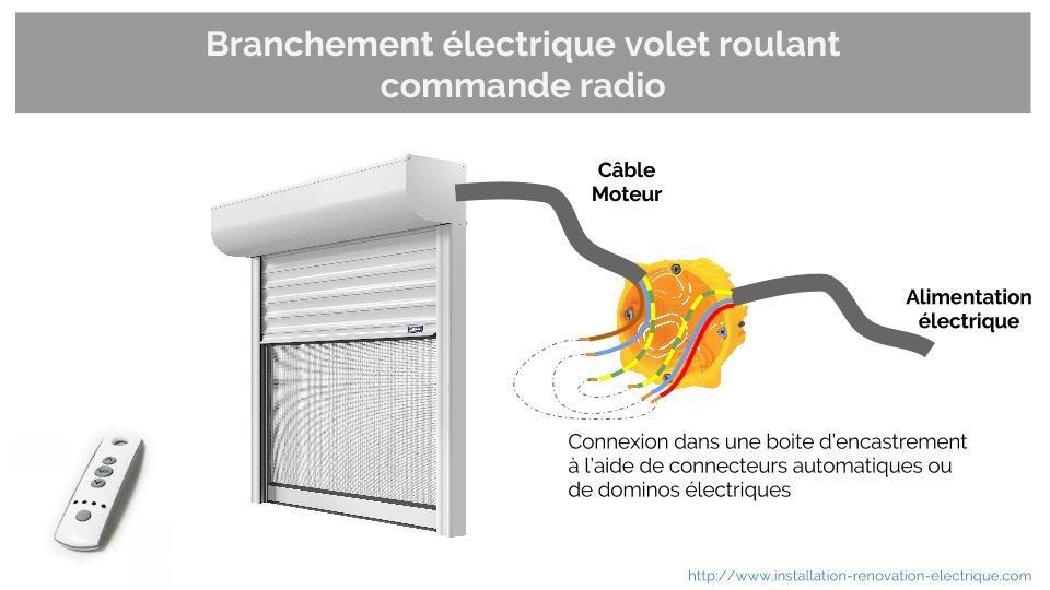 Alimentation Electrique Du Volet Roulant Ce Qu Il Faut Prevoir