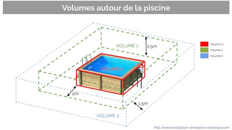 Installation Lectrique De La Piscine Protection