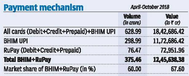 India Pays with RuPay: Gathering 60% of digital transactions