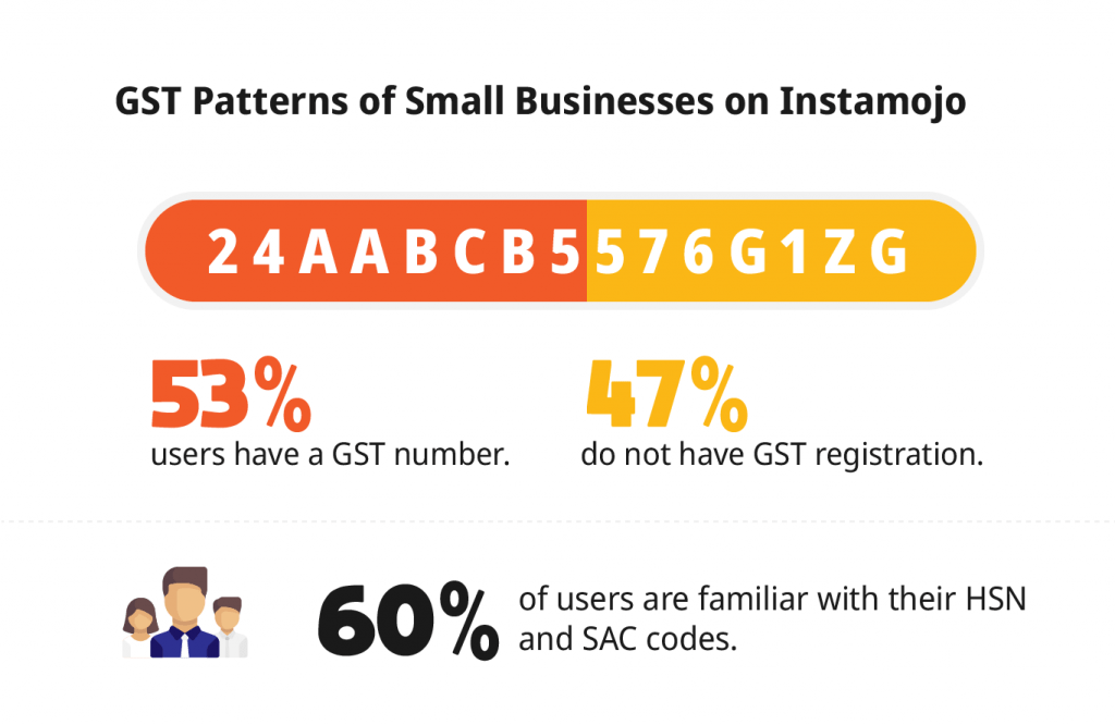 GST in India - Infographic