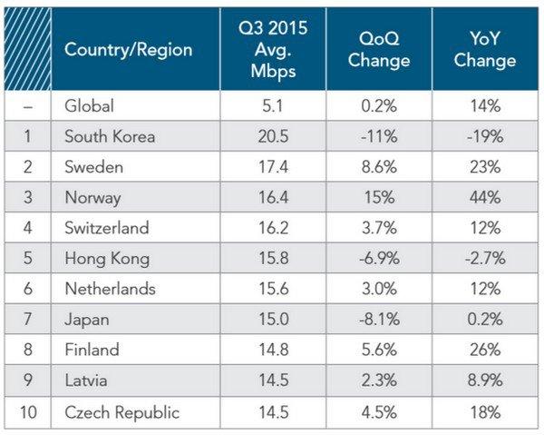 akamai-worldwide-internet-connection-speeds-in-2015