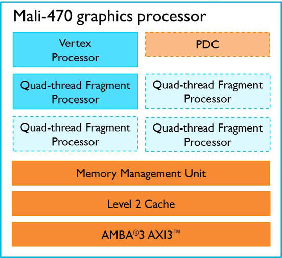 arm-mali-470-graphics-processor-processor-diagram