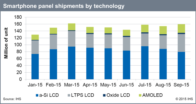 ihs-smartphone-panel-shipments-by-technology-3q15