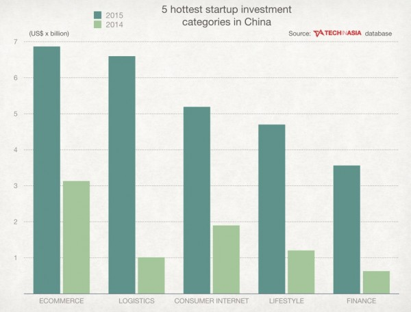 techinasia-tech-investments-5-hottest-startups-in-china