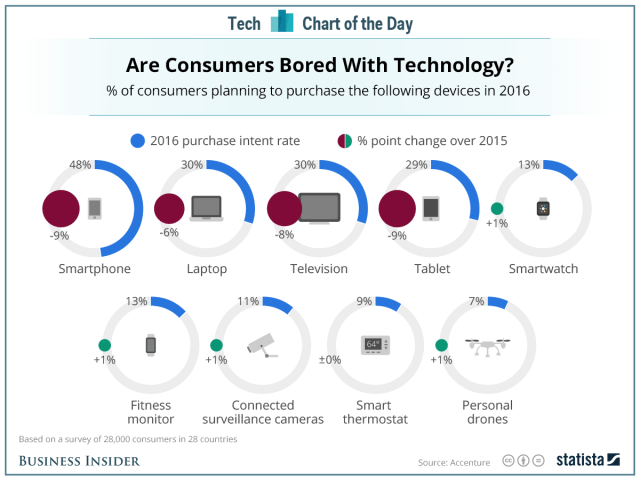 accenture-are-consumers-bored-with-technology