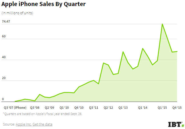 apple-iphone-sales-by-quarter-2008-2015