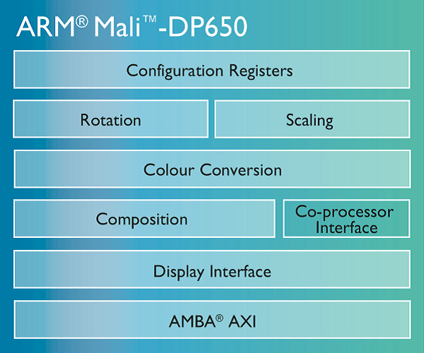 arm-mali-dp650
