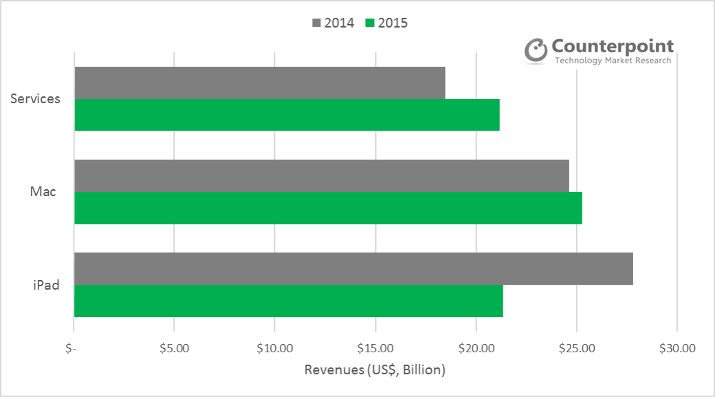 counterpoint-apple-revenues-services-vs-ipad-macs