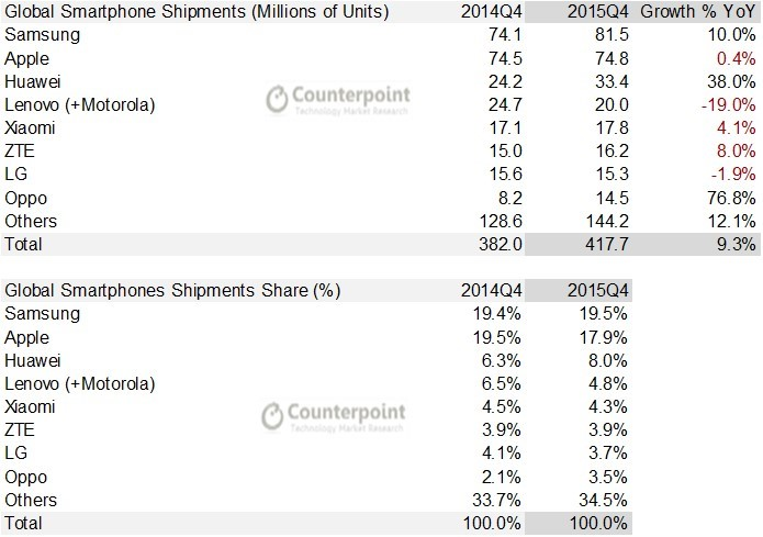 counterpointresearch-4q15-smartphone-shipment-vendors