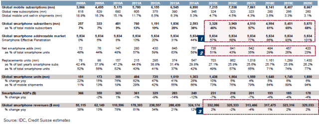 creditsuisse-mobile-subscriptions-smartphone-subscribers-2008-2020