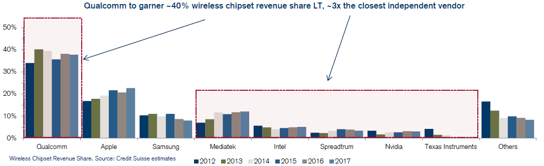 creditsuisse-qualcomm-40-percent-wireless-chipset-revenue