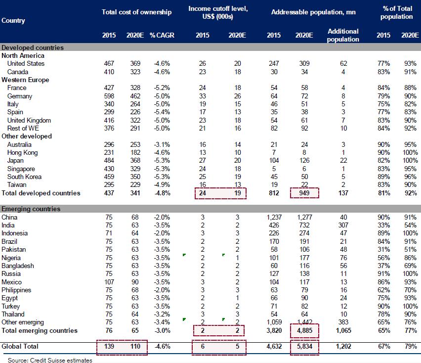 creditsuisse-smartphone-market-forecast-2015-2020