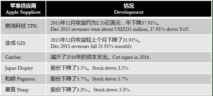 digitimes-apple-suppliers-not-doing-well-2016
