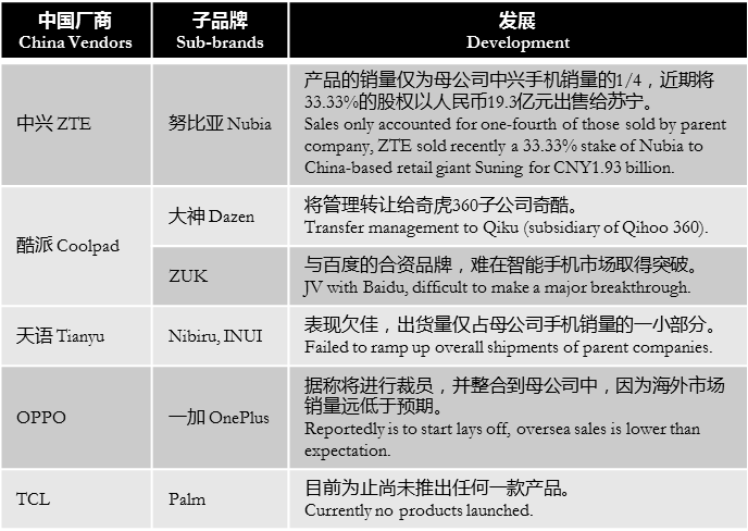 digitimes-china-vendors-sub-brands-performance