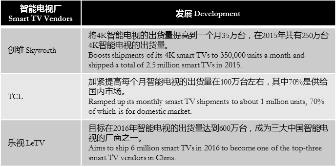 digitimes-smart-tvs-in-china