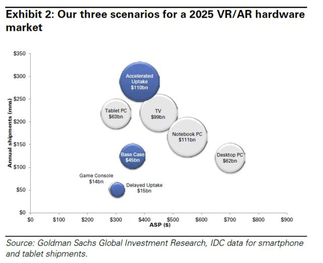 goldmansachs-vr-ar-hardware-market-2025