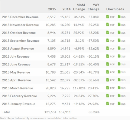 htc-revenue-2015-consolidated