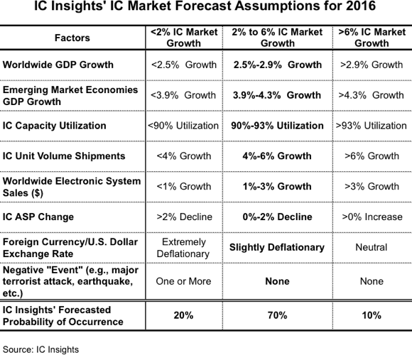 icinsights-ic-market-forecast-assumptions-for-2016