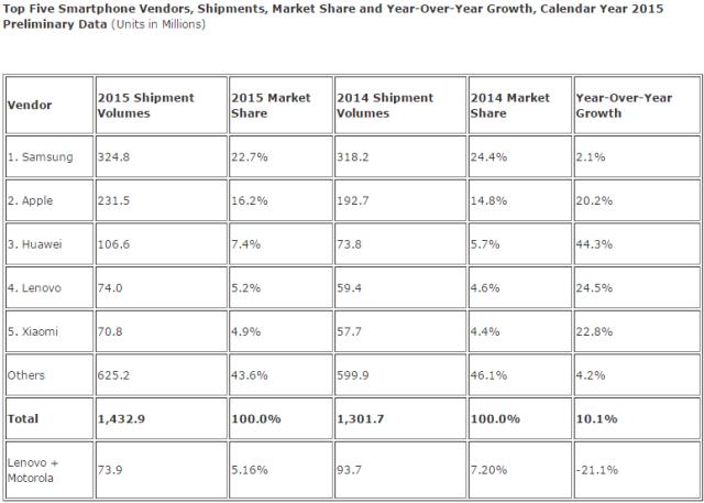 idc-2015-smartphone-shipment-top-5
