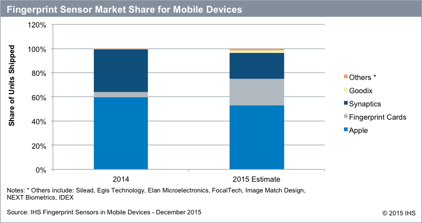 ihs-fingerprint-sensor-market-share-for-mobile-devices-2015