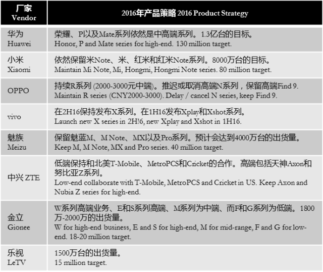 isaiahresearch-2016-china-vendors-product-strategy