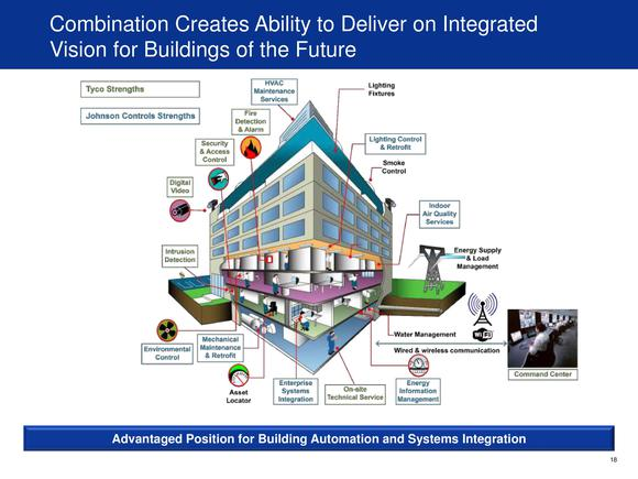 johnsoncontrols-tyco-smart-buildings