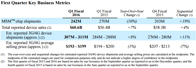 qualcomm-finance-4q15-1q16-business-metrics
