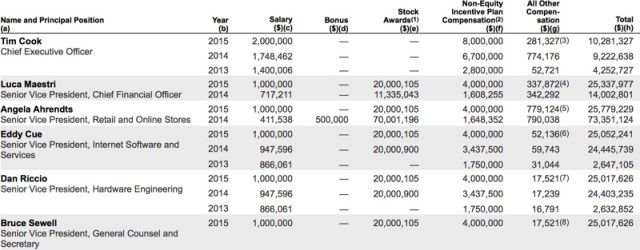 sec-apple-2015-executives-salary