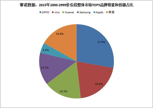 sino-cny2000-2999-top-5-china-2015