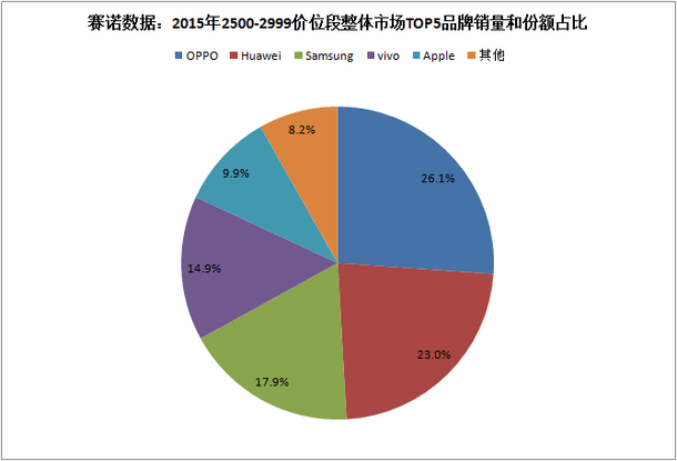 sino-cny2500-2999-top-5-china-2015