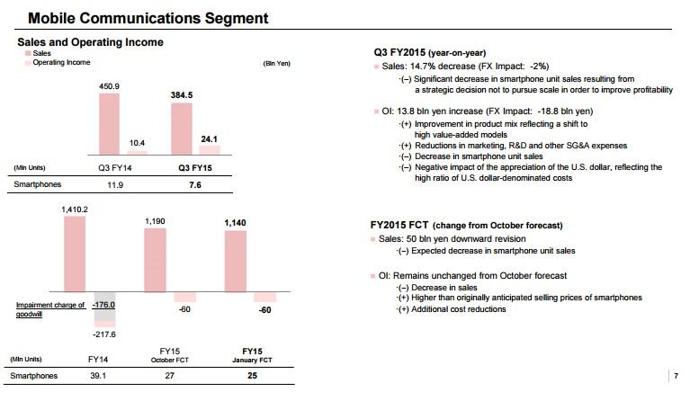 sony-3q15-mobile-segment