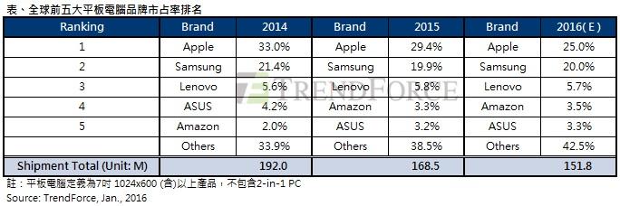 trendforce-2015-tablet-shipment