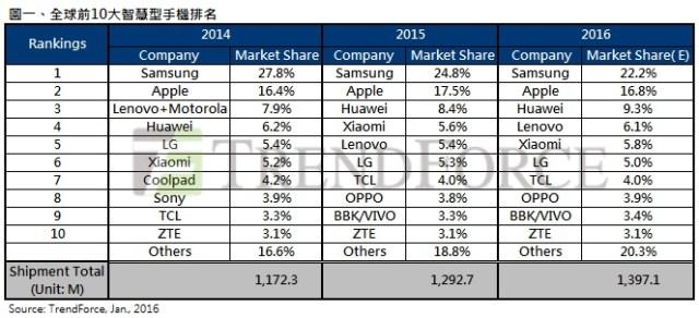 trendforce-top-10-2015-smartphones
