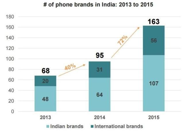 91mobiles-no-phone-brands-in-india-2013-2015